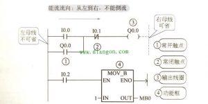 西门子plc梯形图编程规则和注意事项插图