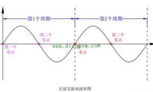 正弦交流电波形图讲解插图
