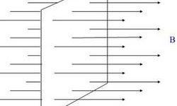 磁通量的概念_磁通量计算公式_磁通量的变化率插图