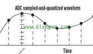 模拟信号为什么叫模拟信号呢?它到底模拟了啥?插图