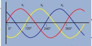 三相电原理和接法插图
