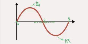 什么是三相交流电?什么是相电压?什么是线电压?插图