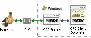 什么是OPC?OPC的体系结构插图