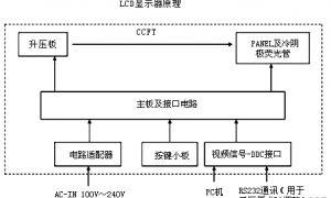 LCD液晶显示器原理图解插图