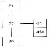 西门子plc编程基础插图
