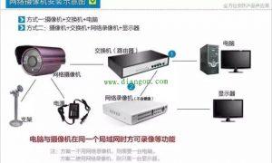 网络视频监控系统安装方法图解插图