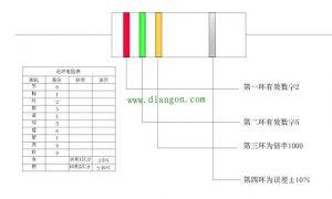 四色环电阻识别方法插图