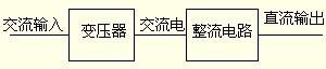 什么叫开关电源?什么是线性电源?线性电源和开关电源的区别插图