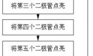 单片机程序设计一般步骤插图