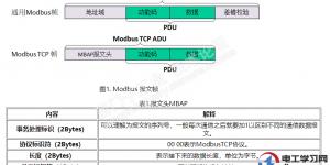 西门子S7-1500Modbus TCP通信插图