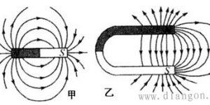 磁感线的概念_磁感线的特性_磁感应强度_磁感应强度B的计算公式插图