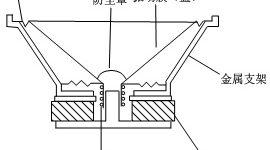 扬声器的结构和工作原理插图