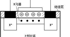 场效应晶体管基本结构和工作原理插图