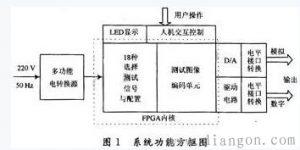 数字电视信号发生器的功能原理及设计插图