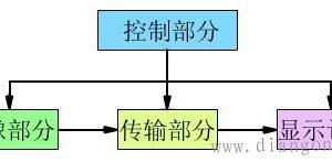 电视监控系统基本结构插图