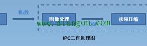 网络摄像机工作原理及网络监控系统架构插图