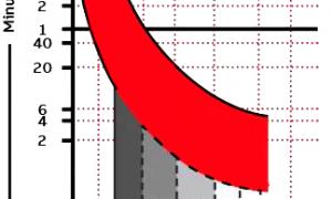 断路器脱扣曲线怎么看?断路器脱扣曲线原理理解插图